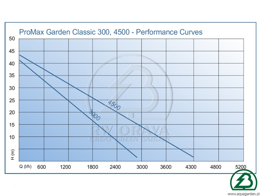 AquaMax Eco Premium - Performance Curve
