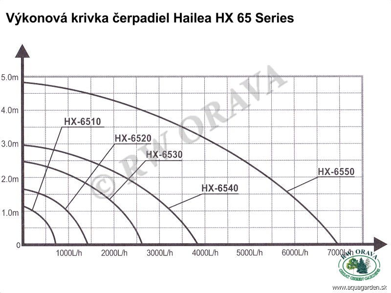 Hailea HX 65 Series - Performance Curve