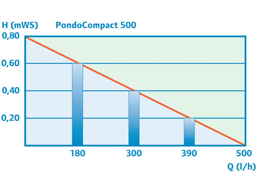 PondoCompact 500 - Performance Curve