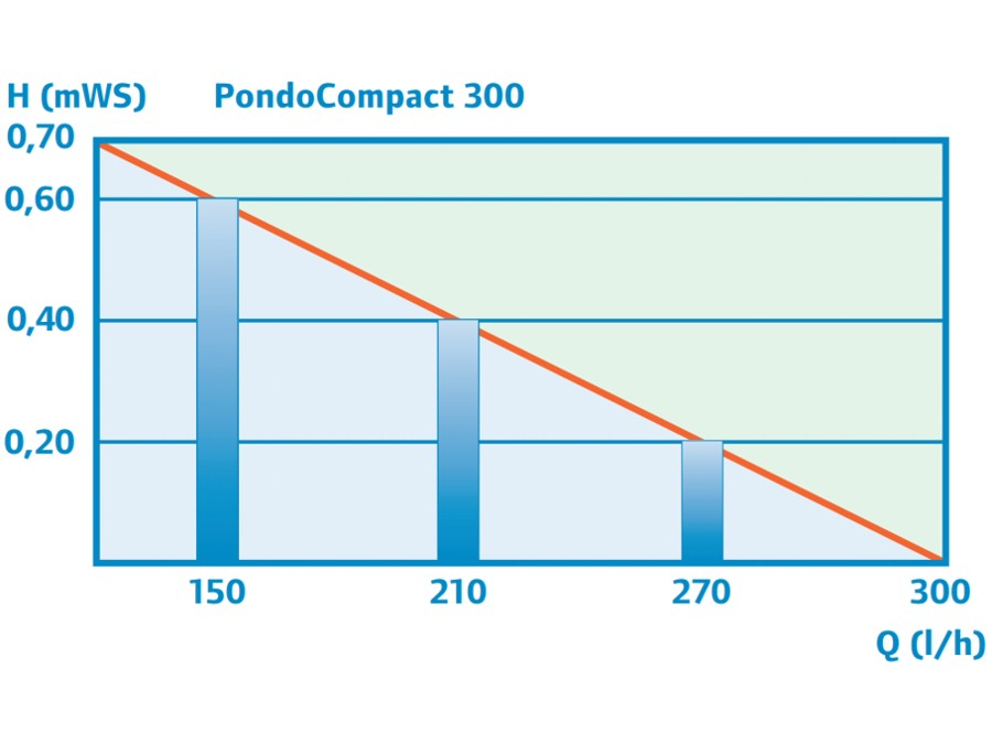 PondoCompact 300 - Performance Curve