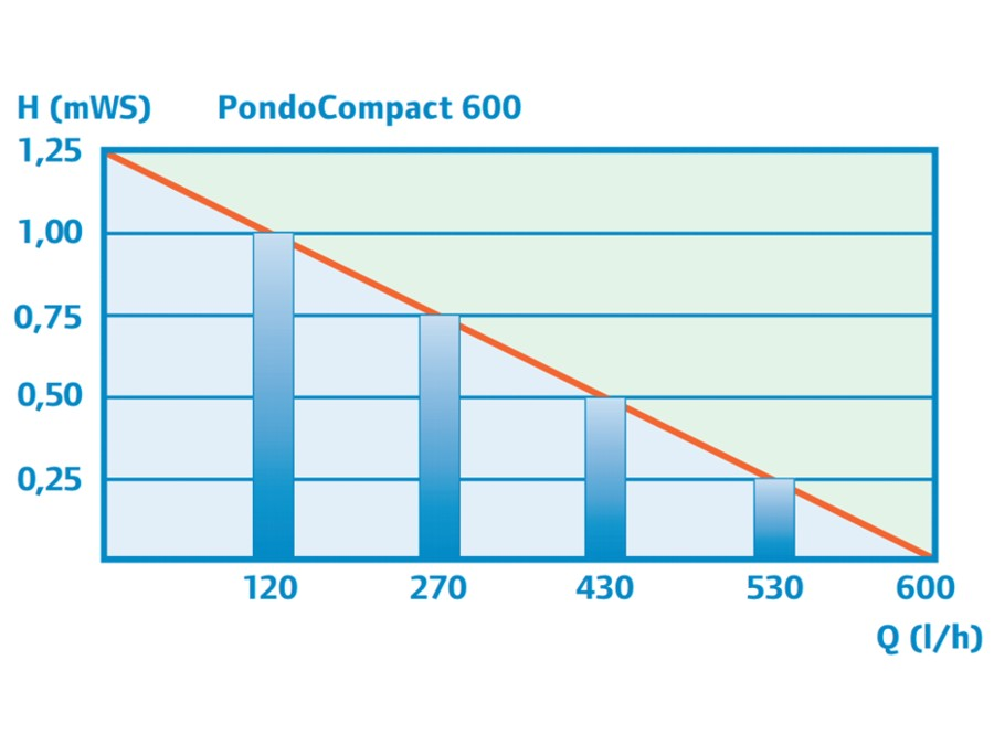 PondoCompact 600 - Performance Curve