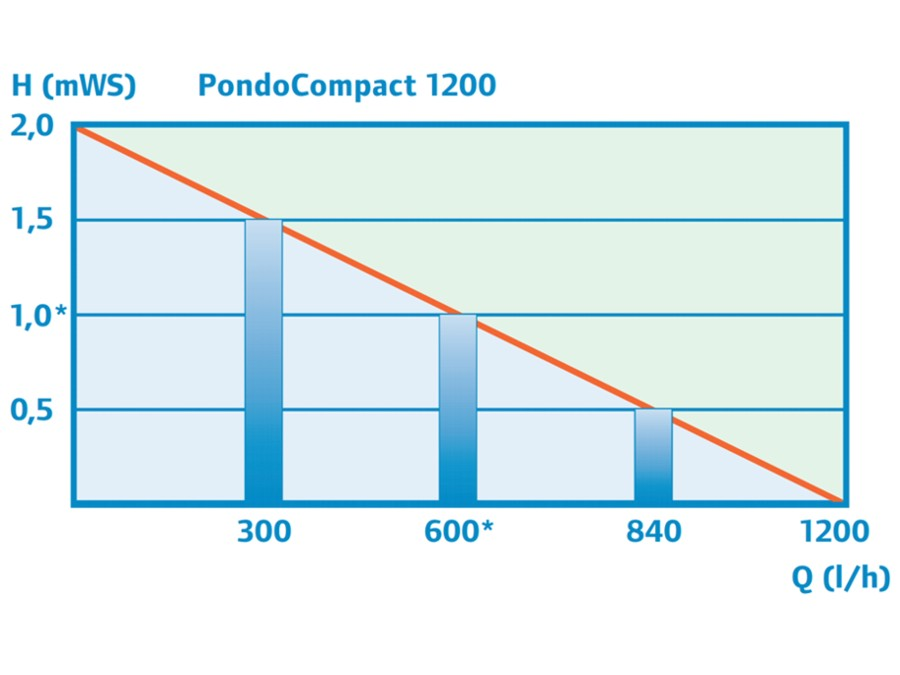 PondoCompact 1200 - Performance Curve