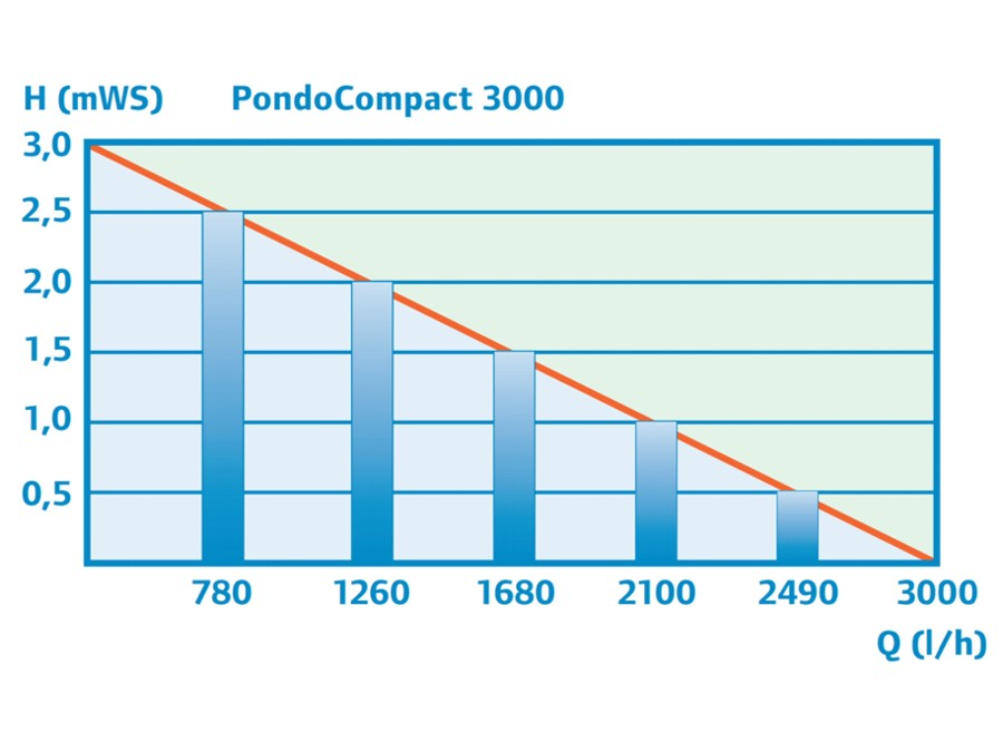 PondoCompact 3000 - Performance Curve